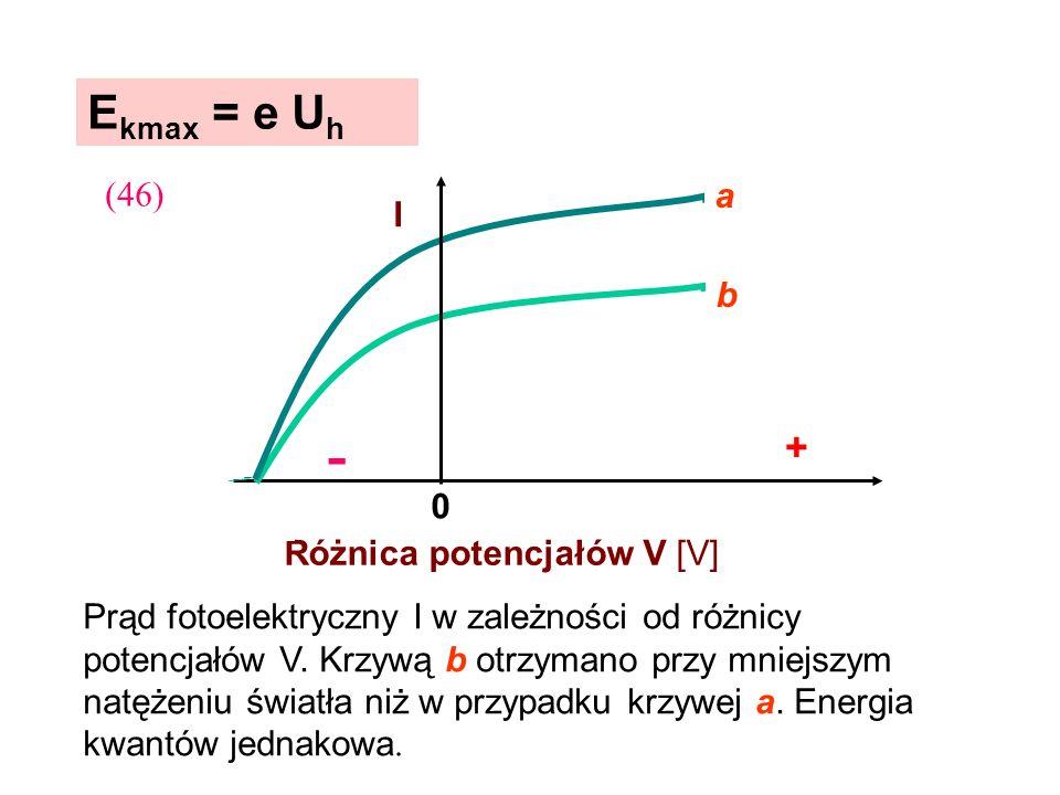 + - Ekmax = e Uh (46) a I b Różnica potencjałów V [V]